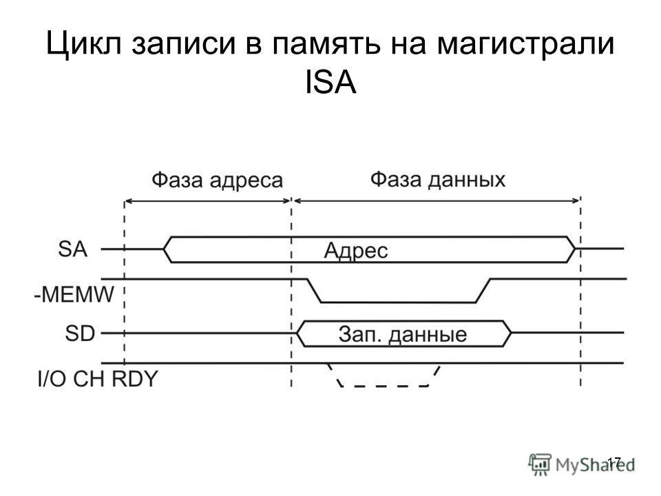 17 Цикл записи в память на магистрали ISA