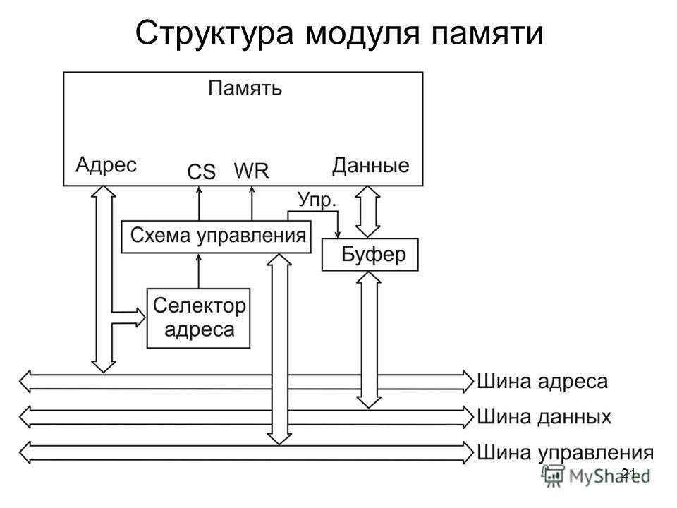 21 Структура модуля памяти