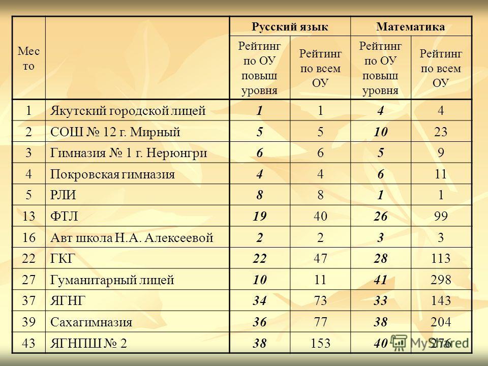 Мес то Русский языкМатематика Рейтинг по ОУ повыш уровня Рейтинг по всем ОУ Рейтинг по ОУ повыш уровня Рейтинг по всем ОУ 1Якутский городской лицей1144 2СОШ 12 г. Мирный551023 3Гимназия 1 г. Нерюнгри6659 4Покровская гимназия44611 5РЛИ8811 13ФТЛ194026