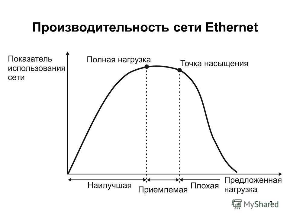 3 Производительность сети Ethernet