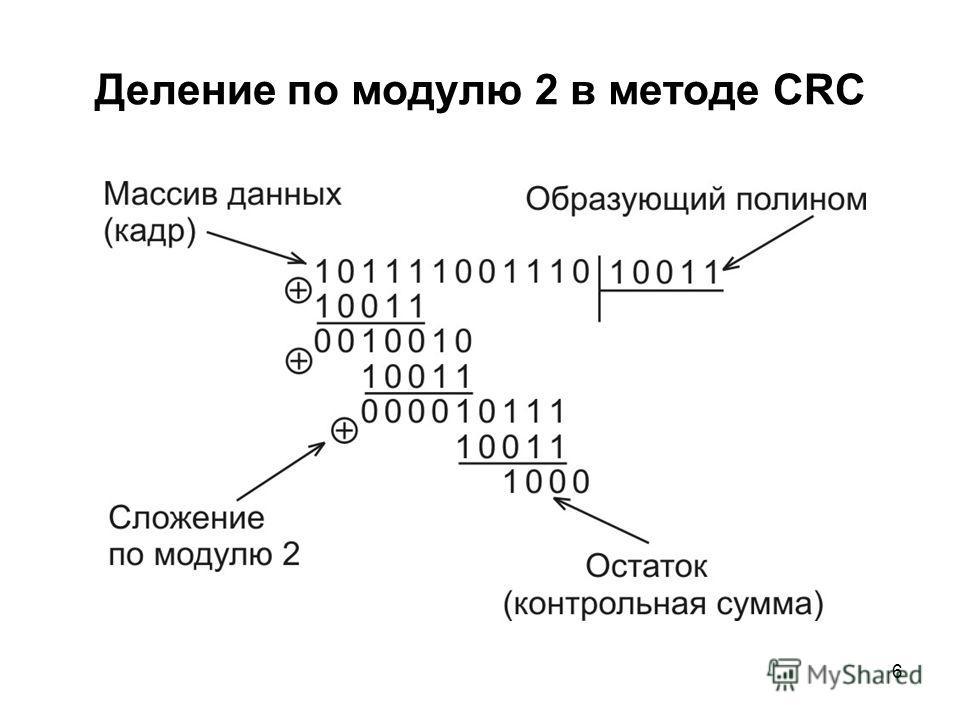 6 Деление по модулю 2 в методе CRC