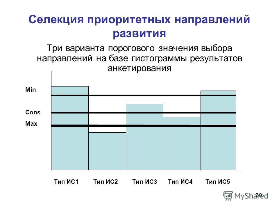 30 Селекция приоритетных направлений развития Три варианта порогового значения выбора направлений на базе гистограммы результатов анкетирования Тип ИС1 Тип ИС2 Тип ИС3 Тип ИС4 Тип ИС5 Min Cons Max