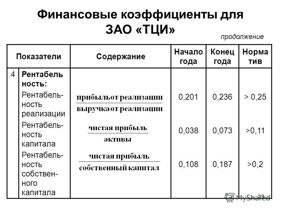 23 Финансовые коэффициенты для ЗАО «ТЦИ» ПоказателиСодержание Начало года Конец года Норма тив 4Рентабель ность: Рентабель- ность реализации Рентабель- ность капитала Рентабель- ность собствен- ного капитала 0,201 0,038 0,108 0,236 0,073 0,187 > 0,25