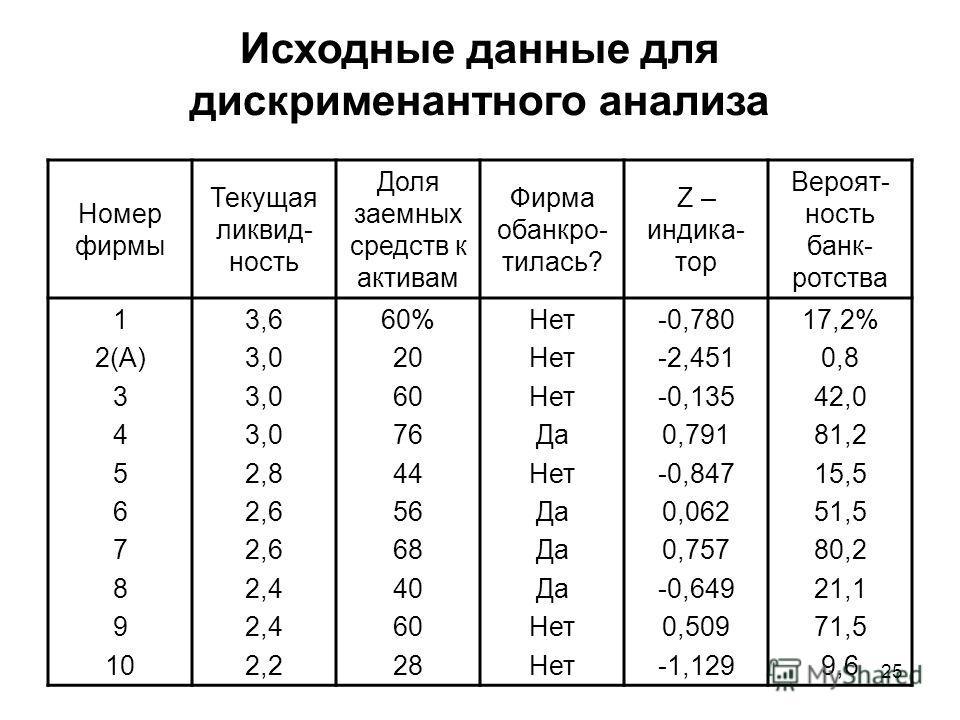 25 Исходные данные для дискрименантного анализа Номер фирмы Текущая ликвид- ность Доля заемных средств к активам Фирма обанкро- тилась? Z – индика- тор Вероят- ность банк- ротства 1 2(А) 3 4 5 6 7 8 9 10 3,6 3,0 2,8 2,6 2,4 2,2 60% 20 60 76 44 56 68