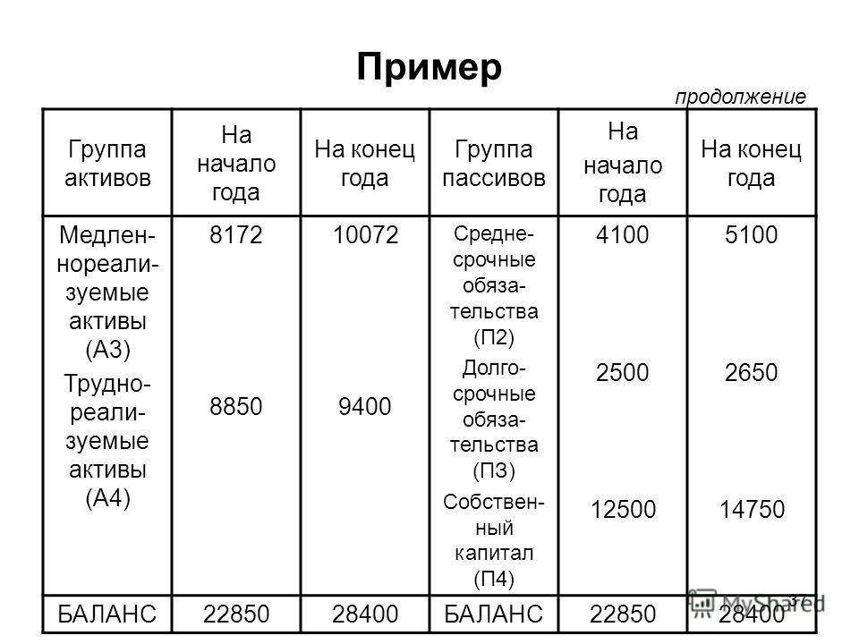 37 Пример Группа активов На начало года На конец года Группа пассивов На начало года На конец года Медлен- нореали- зуемые активы (A3) Трудно- реали- зуемые активы (А4) 8172 8850 10072 9400 Средне- срочные обяза- тельства (П2) Долго- срочные обяза- т