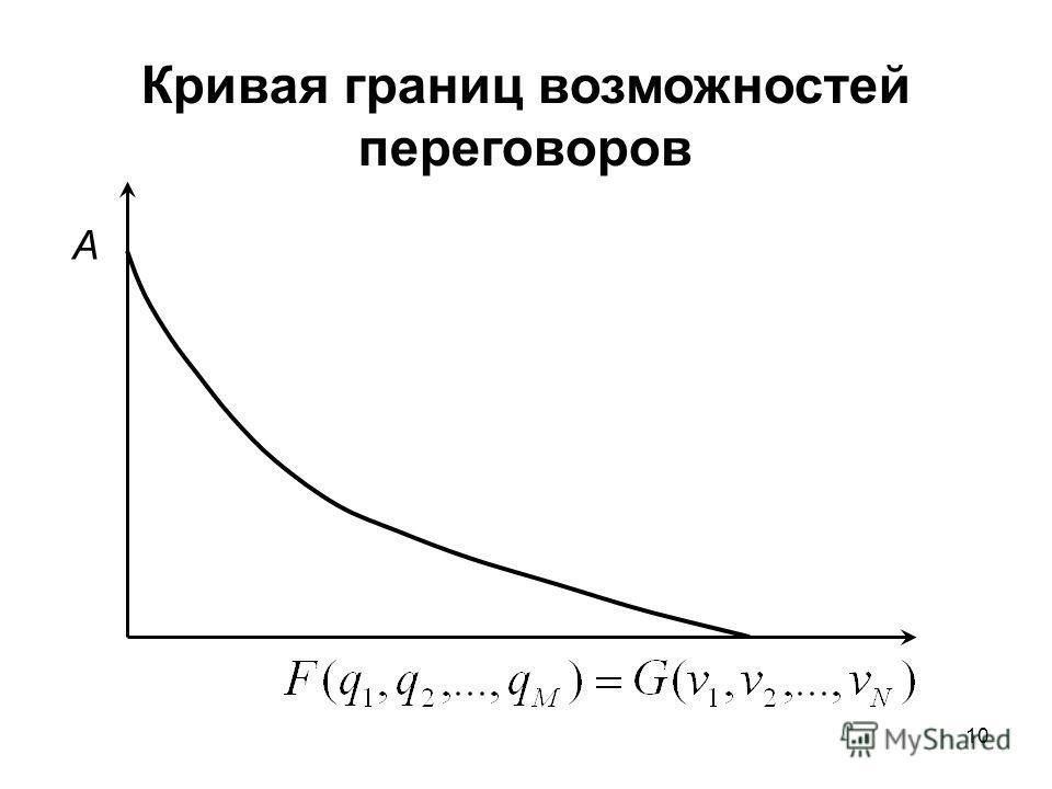10 Кривая границ возможностей переговоров A