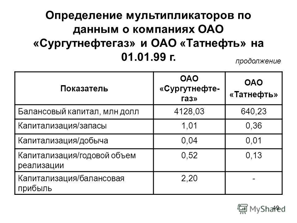 49 Определение мультипликаторов по данным о компаниях ОАО «Сургутнефтегаз» и ОАО «Татнефть» на 01.01.99 г. Показатель ОАО «Сургутнефте- газ» ОАО «Татнефть» Балансовый капитал, млн долл4128,03640,23 Капитализация/запасы1,010,36 Капитализация/добыча0,0