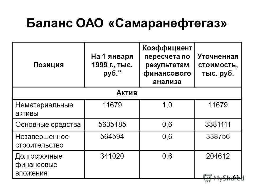 63 Баланс ОАО «Самаранефтегаз» Позиция На 1 января 1999 г., тыс. руб.