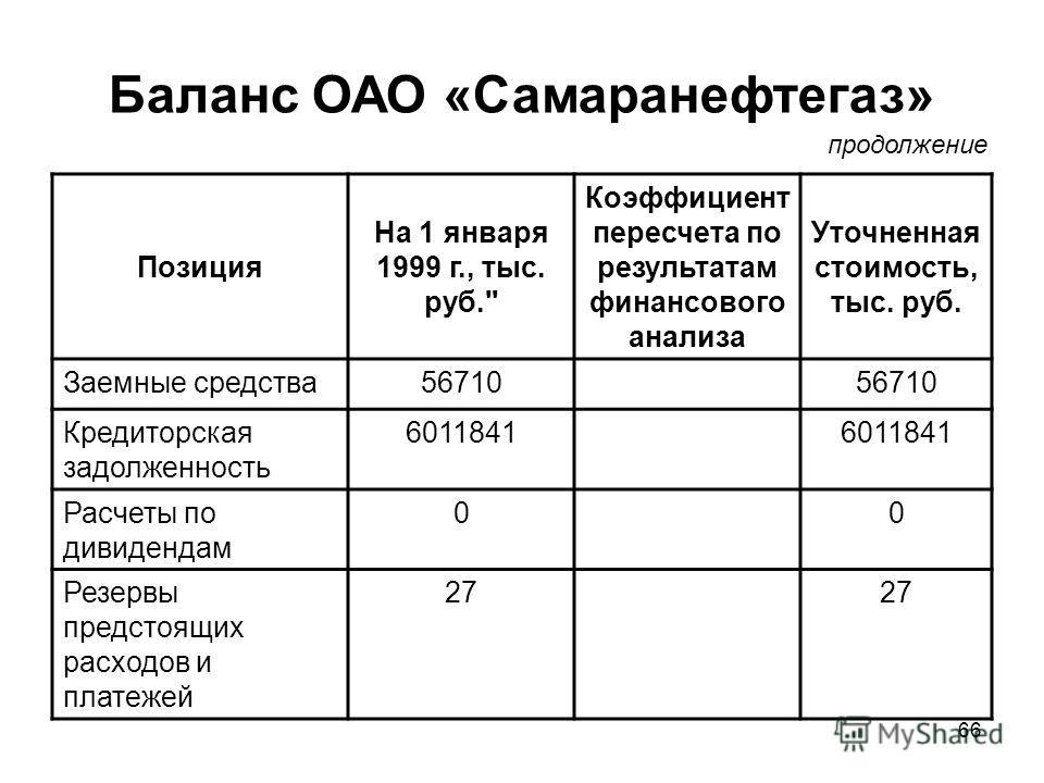 66 Баланс ОАО «Самаранефтегаз» Позиция На 1 января 1999 г., тыс. руб.