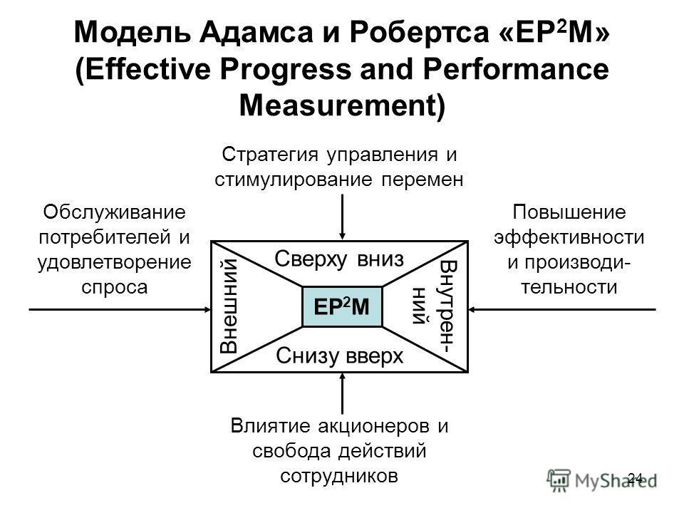 24 Модель Адамса и Робертса «EP 2 M» (Effective Progress and Performance Measurement) EP 2 M Сверху вниз Снизу вверх Внешний Внутрен- ний Обслуживание потребителей и удовлетворение спроса Повышение эффективности и производи- тельности Влиятие акционе