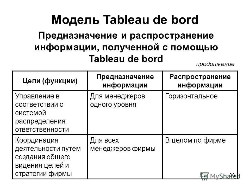 26 Модель Tableau de bord Предназначение и распространение информации, полученной с помощью Tableau de bord Цели (функции) Предназначение информации Распространение информации Управление в соответствии с системой распределения ответственности Для мен