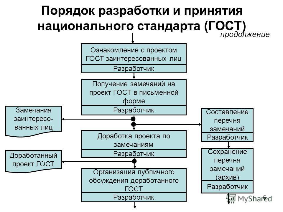 5 Порядок разработки и принятия национального стандарта (ГОСТ) Ознакомление с проектом ГОСТ заинтересованных лиц Разработчик Получение замечаний на проект ГОСТ в письменной форме Разработчик Доработка проекта по замечаниям Разработчик Замечания заинт