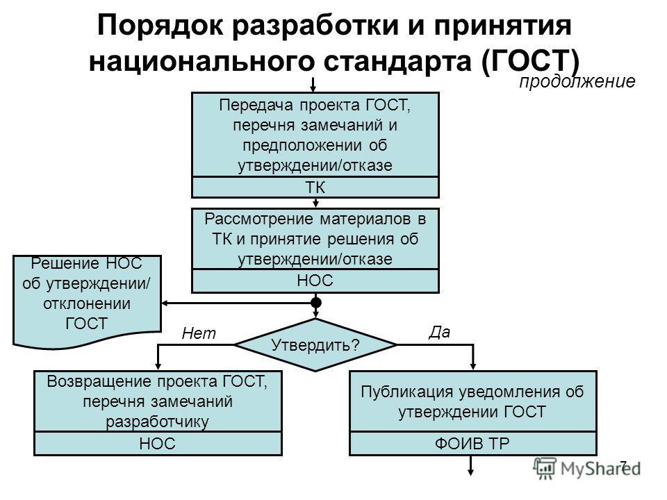 7 Порядок разработки и принятия национального стандарта (ГОСТ) Передача проекта ГОСТ, перечня замечаний и предположении об утверждении/отказе ТК Рассмотрение материалов в ТК и принятие решения об утверждении/отказе НОС продолжение Утвердить? Возвраще