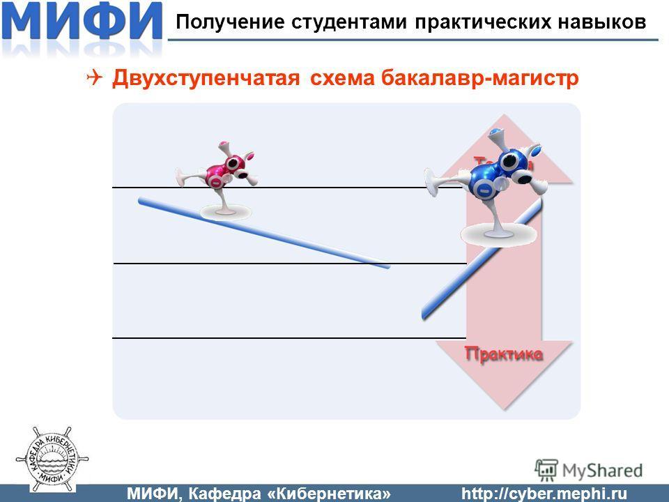 Двухступенчатая схема бакалавр-магистр МИФИ, Кафедра «Кибернетика»http://cyber.mephi.ru Получение студентами практических навыков
