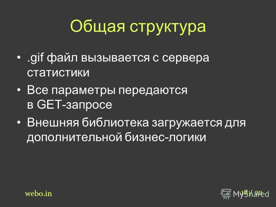 Общая структура.gif файл вызывается с сервера статистики Все параметры передаются в GET-запросе Внешняя библиотека загружается для дополнительной бизнес-логики 18 / 22 webo.in