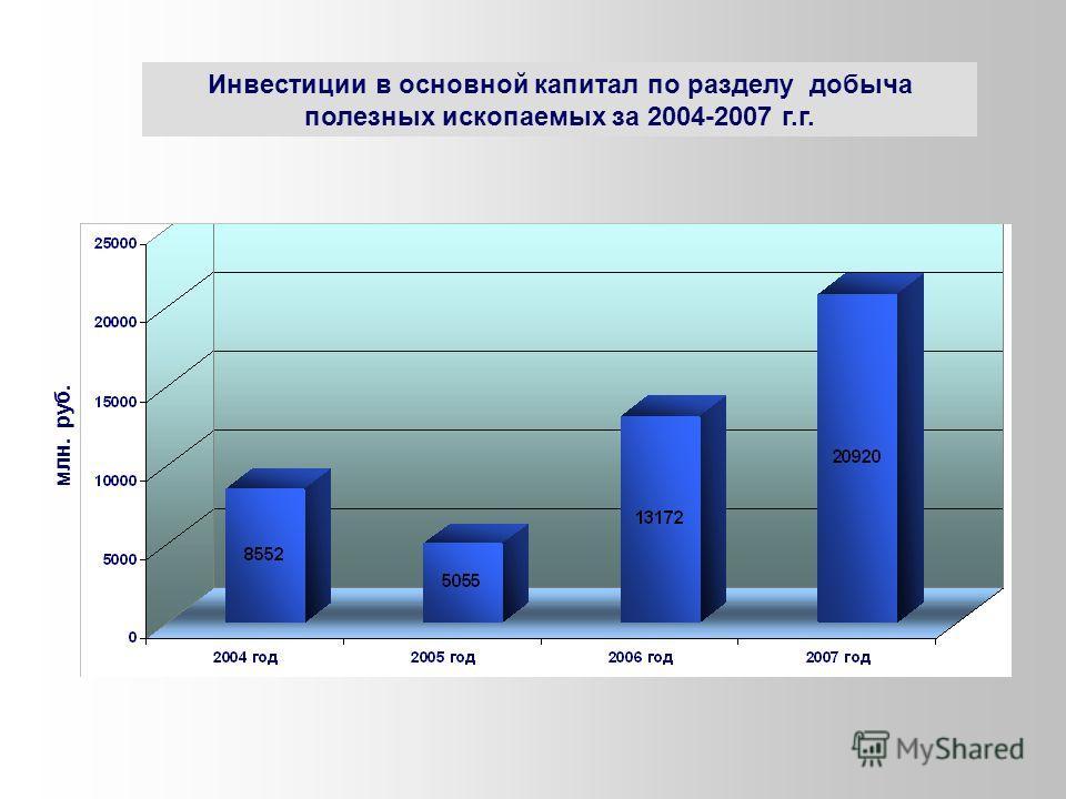млн. руб. Инвестиции в основной капитал по разделу добыча полезных ископаемых за 2004-2007 г.г.