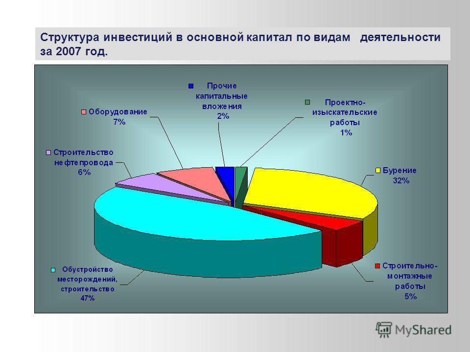 Структура инвестиций в основной капитал по видам деятельности за 2007 год.