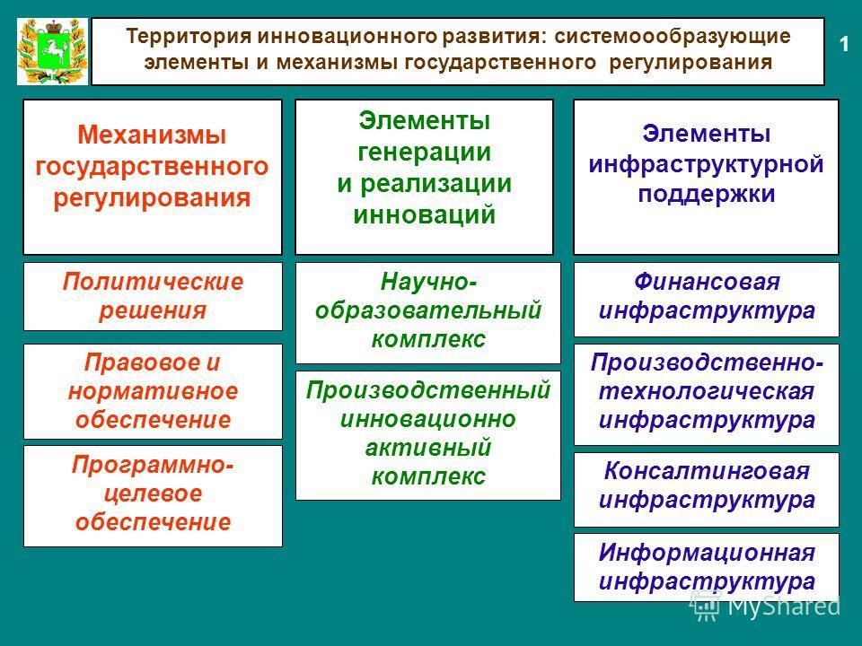 Территория инновационного развития: системоообразующие элементы и механизмы государственного регулирования Элементы инфраструктурной поддержки Политические решения Финансовая инфраструктура Механизмы государственного регулирования Производственный ин