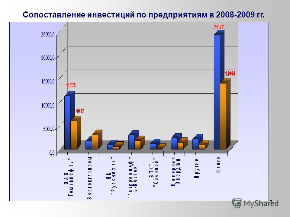 13 Сопоставление инвестиций по предприятиям в 2008-2009 гг.