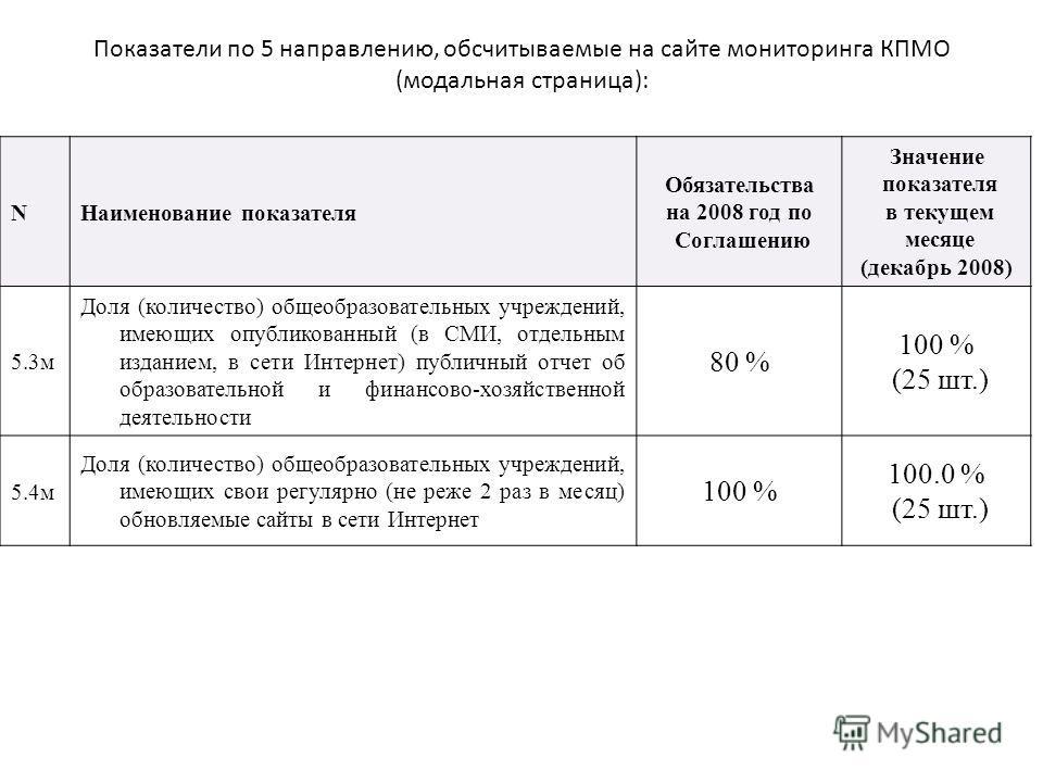 Показатели по 5 направлению, обсчитываемые на сайте мониторинга КПМО (модальная страница): NНаименование показателя Обязательства на 2008 год по Соглашению Значение показателя в текущем месяце (декабрь 2008) 5.3м Доля (количество) общеобразовательных
