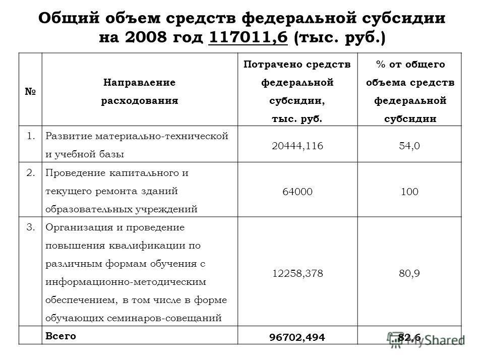 Общий объем средств федеральной субсидии на 2008 год 117011,6 (тыс. руб.) Направление расходования Потрачено средств федеральной субсидии, тыс. руб. % от общего объема средств федеральной субсидии 1. Развитие материально-технической и учебной базы 20