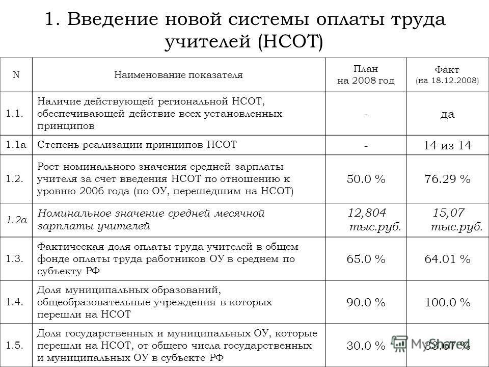 1. Введение новой системы оплаты труда учителей (НСОТ) NНаименование показателя План на 2008 год Факт (на 18.12.2008) 1.1. Наличие действующей региональной НСОТ, обеспечивающей действие всех установленных принципов -да 1.1aСтепень реализации принципо