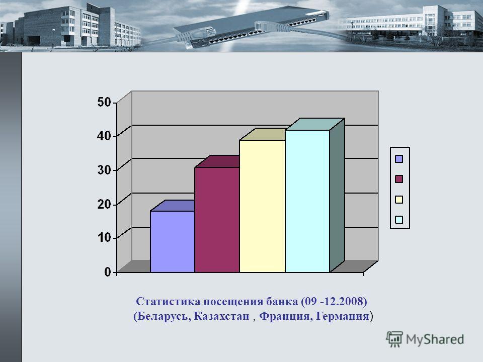 Статистика посещения банка (09 -12.2008) (Беларусь, Казахстан, Франция, Германия )