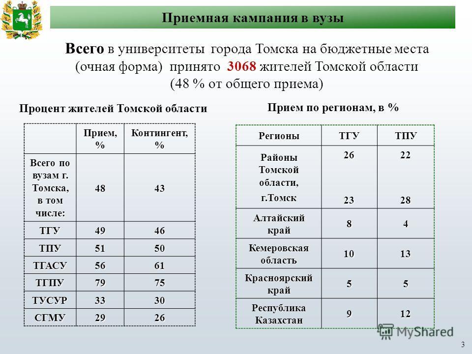 3 Приемная кампания в вузы Всего в университеты города Томска на бюджетные места (очная форма) принято 3068 жителей Томской области (48 % от общего приема) Прием, % Контингент, % Всего по вузам г. Томска, в том числе: 4843 ТГУ4946 ТПУ5150 ТГАСУ5661 Т