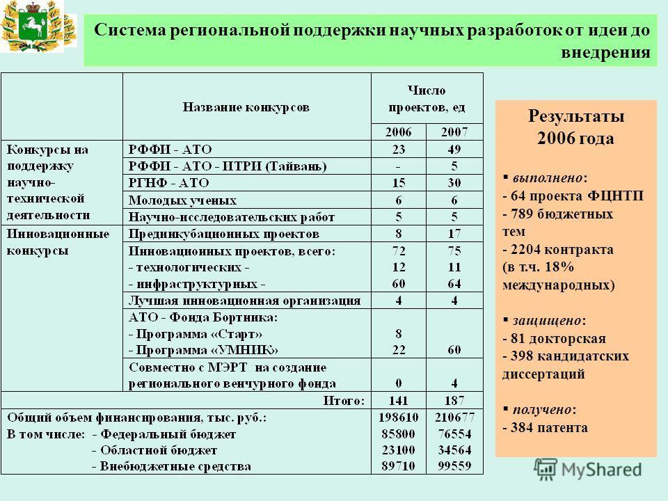Результаты 2006 года выполнено: - 64 проекта ФЦНТП - 789 бюджетных тем - 2204 контракта (в т.ч. 18% международных) защищено: - 81 докторская - 398 кандидатских диссертаций получено: - 384 патента Система региональной поддержки научных разработок от и