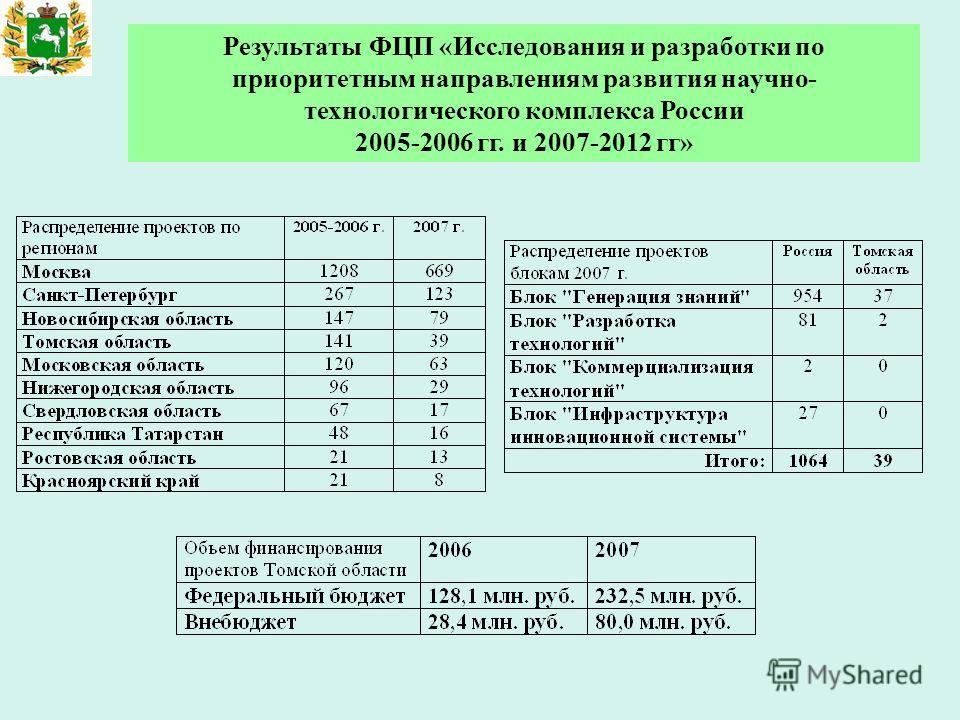 Результаты ФЦП «Исследования и разработки по приоритетным направлениям развития научно- технологического комплекса России 2005-2006 гг. и 2007-2012 гг»