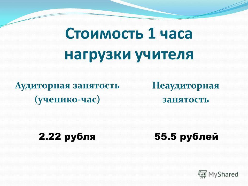 Аудиторная занятость (ученико-час) Неаудиторная занятость 2.22 рубля55.5 рублей Стоимость 1 часа нагрузки учителя