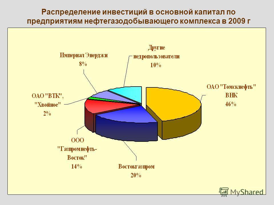 11 Распределение инвестиций в основной капитал по предприятиям нефтегазодобывающего комплекса в 2009 г