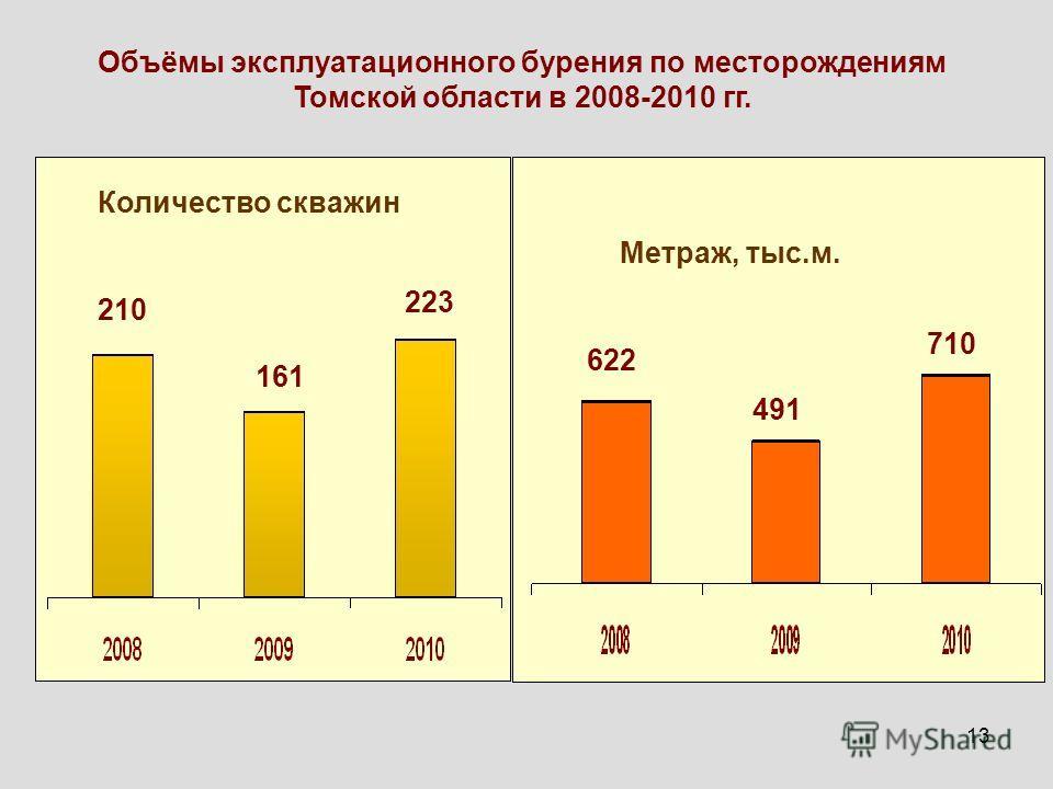 13 Объёмы эксплуатационного бурения по месторождениям Томской области в 2008-2010 гг. Количество скважин 210 161 223 Метраж, тыс.м. 622 491 710