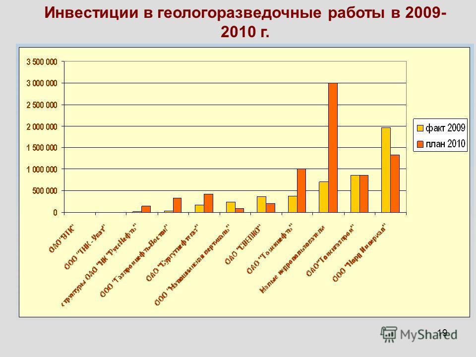 19 Инвестиции в геологоразведочные работы в 2009- 2010 г.