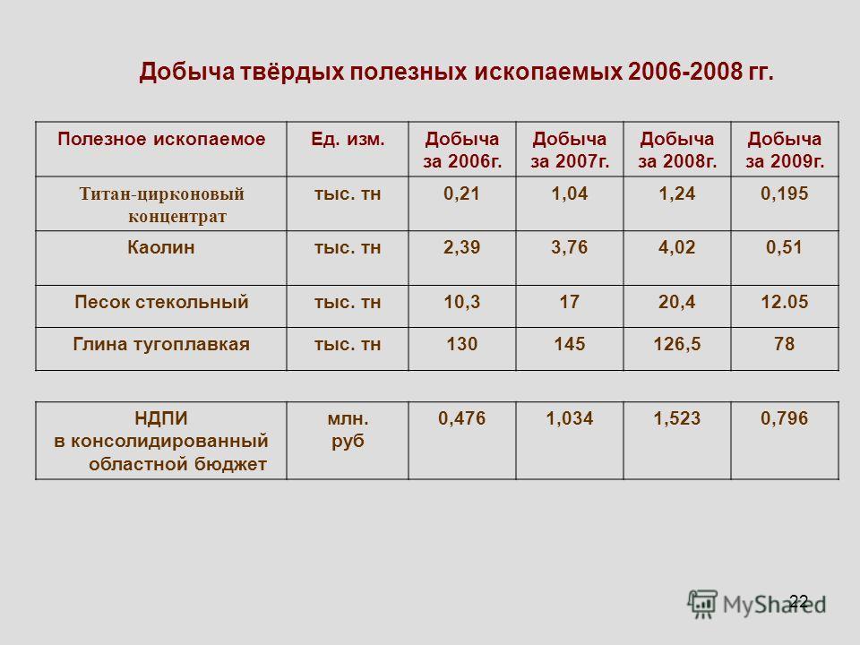 22 Добыча твёрдых полезных ископаемых 2006-2008 гг. Полезное ископаемоеЕд. изм.Добыча за 2006г. Добыча за 2007г. Добыча за 2008г. Добыча за 2009г. Титан-цирконовый концентрат тыс. тн0,211,041,240,195 Каолинтыс. тн2,393,764,020,51 Песок стекольныйтыс.