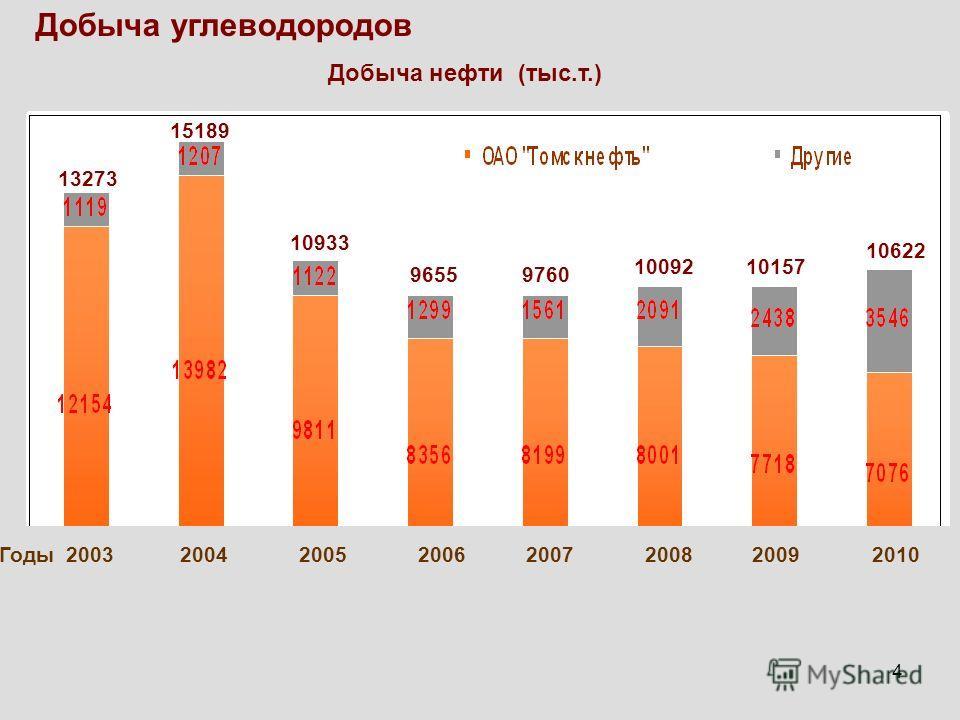 4 Добыча углеводородов Добыча нефти (тыс.т.) Годы 2003 2004 2005 2006 2007 2008 2009 2010 13273 10933 15189 96559760 1009210157 10622