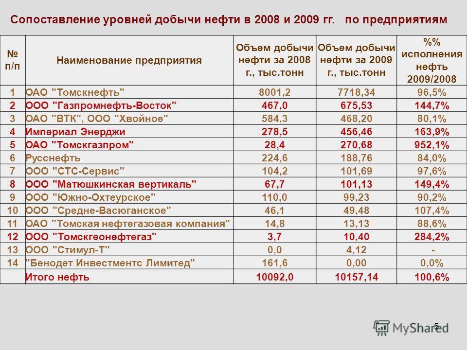 5 Сопоставление уровней добычи нефти в 2008 и 2009 гг. по предприятиям п/п Наименование предприятия Объем добычи нефти за 2008 г., тыс.тонн Объем добычи нефти за 2009 г., тыс.тонн % исполнения нефть 2009/2008 1ОАО