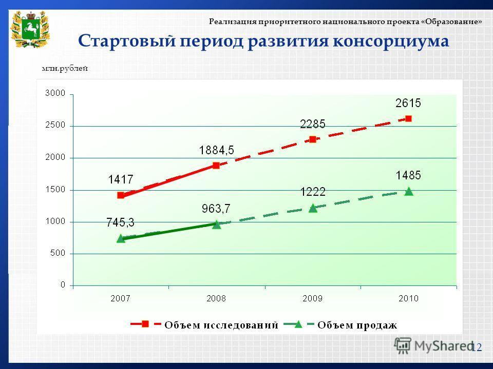 LOGO www.themegallery.com 12 Стартовый период развития консорциума Реализация приоритетного национального проекта «Образование» млн.рублей