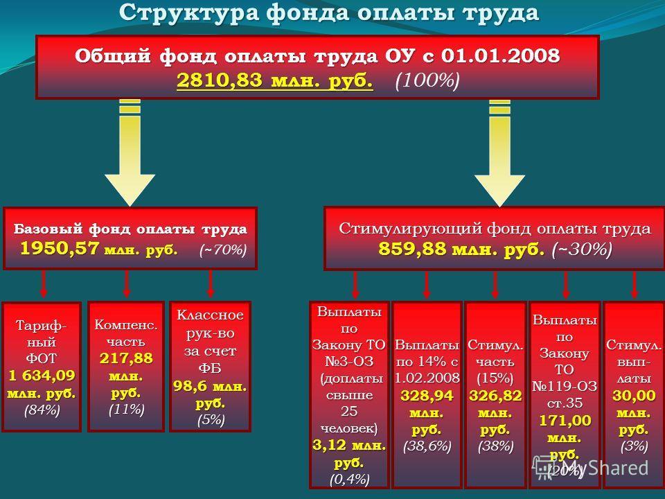 Общий фонд оплаты труда ОУ с 01.01.2008 2810,83 млн. руб. 2810,83 млн. руб. (100%) Базовый фонд оплаты труда 1950,57 млн. руб. 1950,57 млн. руб. (~70%) Стимулирующий фонд оплаты труда 859,88 млн. руб. (30%) 859,88 млн. руб. (~30%) Тариф- ный ФОТ 1 63