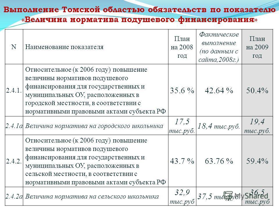 Выполнение Томской областью обязательств по показателю «Величина норматива подушевого финансирования» NНаименование показателя План на 2008 год Фактическое выполнение (по данным с сайта,2008г.) План на 2009 год 2.4.1. Относительное (к 2006 году) повы