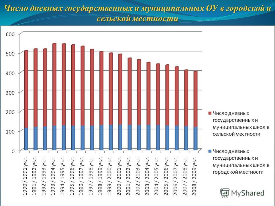 Число дневных государственных и муниципальных ОУ в городской и сельской местности