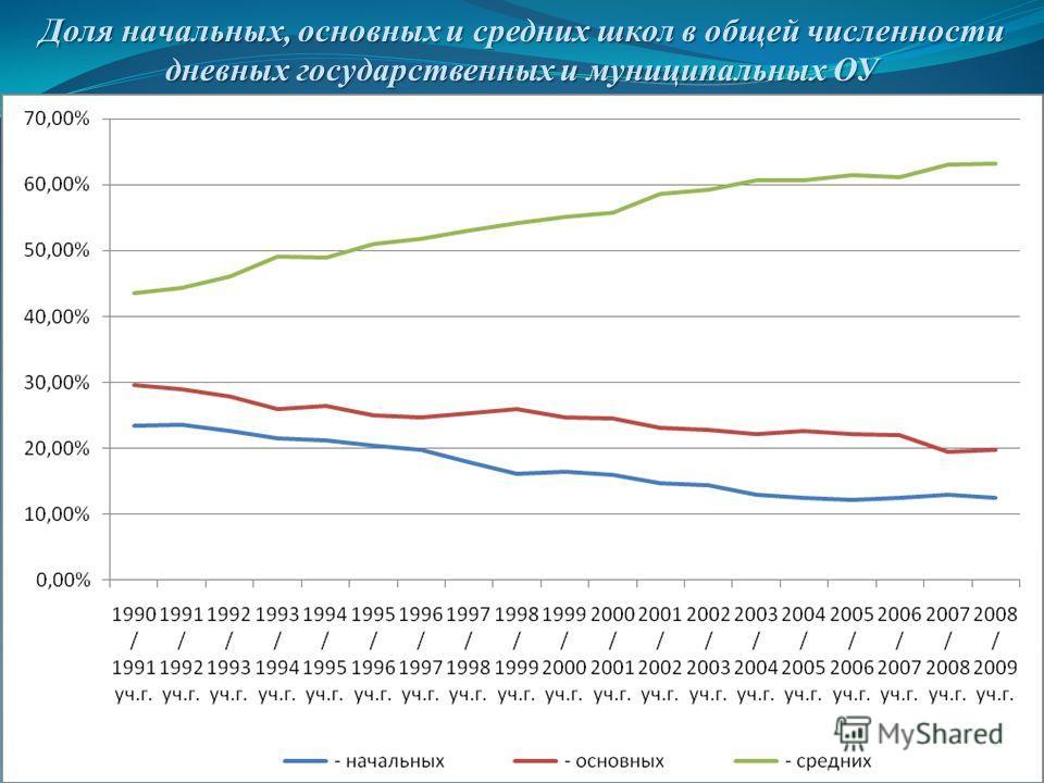 Доля начальных, основных и средних школ в общей численности дневных государственных и муниципальных ОУ
