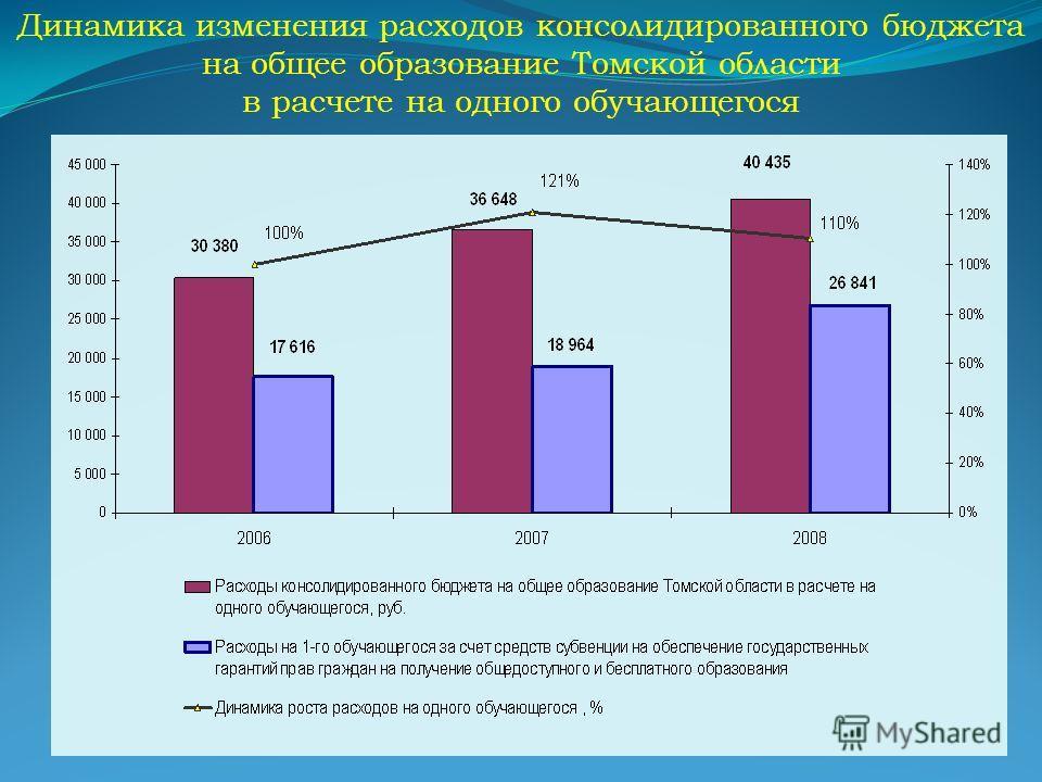 Динамика изменения расходов консолидированного бюджета на общее образование Томской области в расчете на одного обучающегося