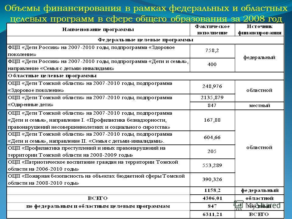 Объемы финансирования в рамках федеральных и областных целевых программ в сфере общего образования за 2008 год