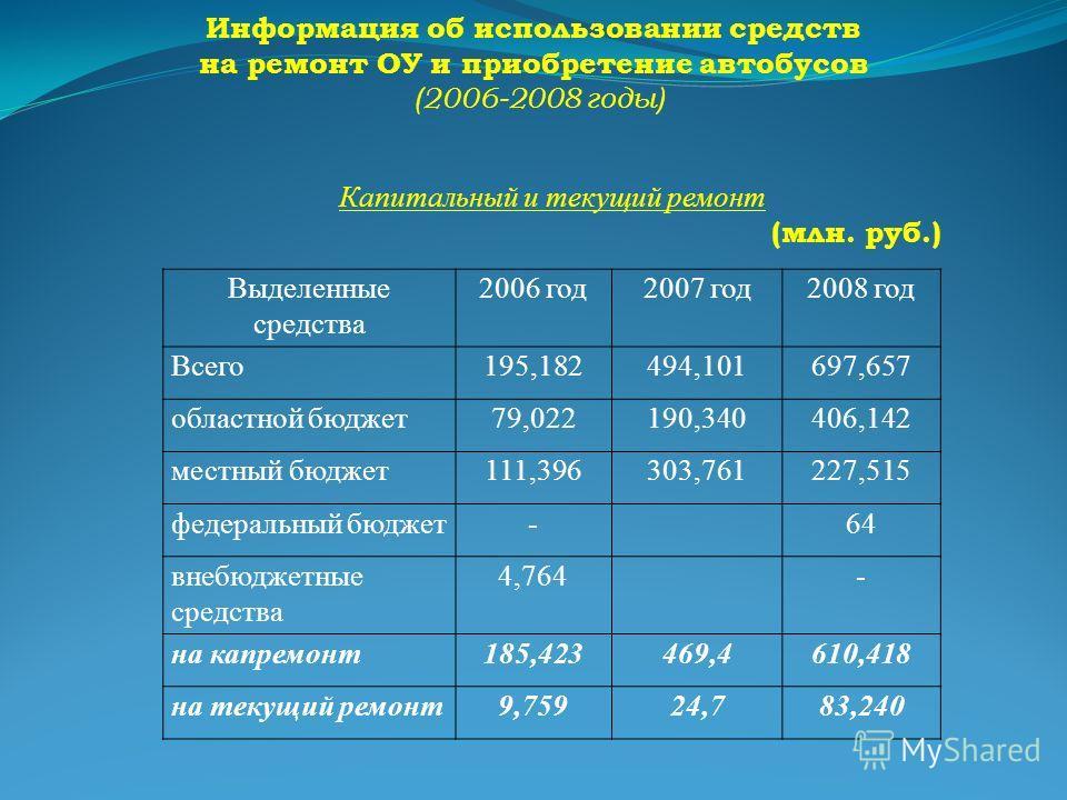 Информация об использовании средств на ремонт ОУ и приобретение автобусов (2006-2008 годы) Выделенные средства 2006 год2007 год2008 год Всего195,182494,101697,657 областной бюджет79,022190,340406,142 местный бюджет111,396303,761227,515 федеральный бю