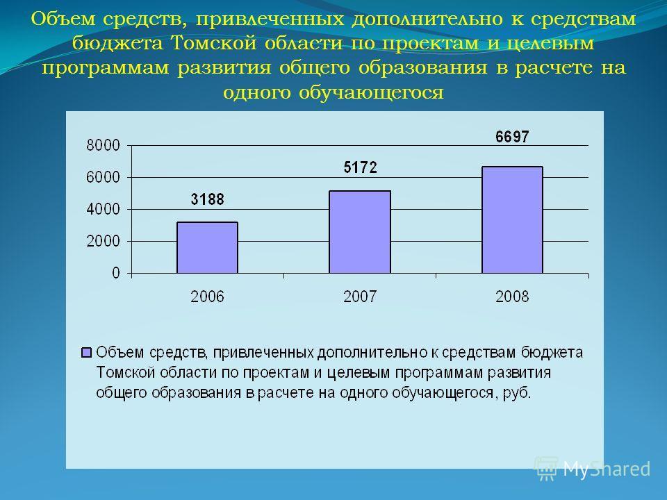 Объем средств, привлеченных дополнительно к средствам бюджета Томской области по проектам и целевым программам развития общего образования в расчете на одного обучающегося