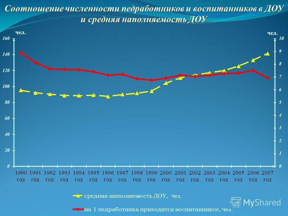Соотношение численности педработников и воспитанников в ДОУ и средняя наполняемость ДОУ