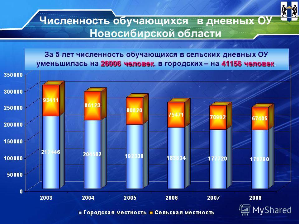 Численность обучающихся в дневных ОУ Новосибирской области 26006 человек41156 человек За 5 лет численность обучающихся в сельских дневных ОУ уменьшилась на 26006 человек, в городских – на 41156 человек.