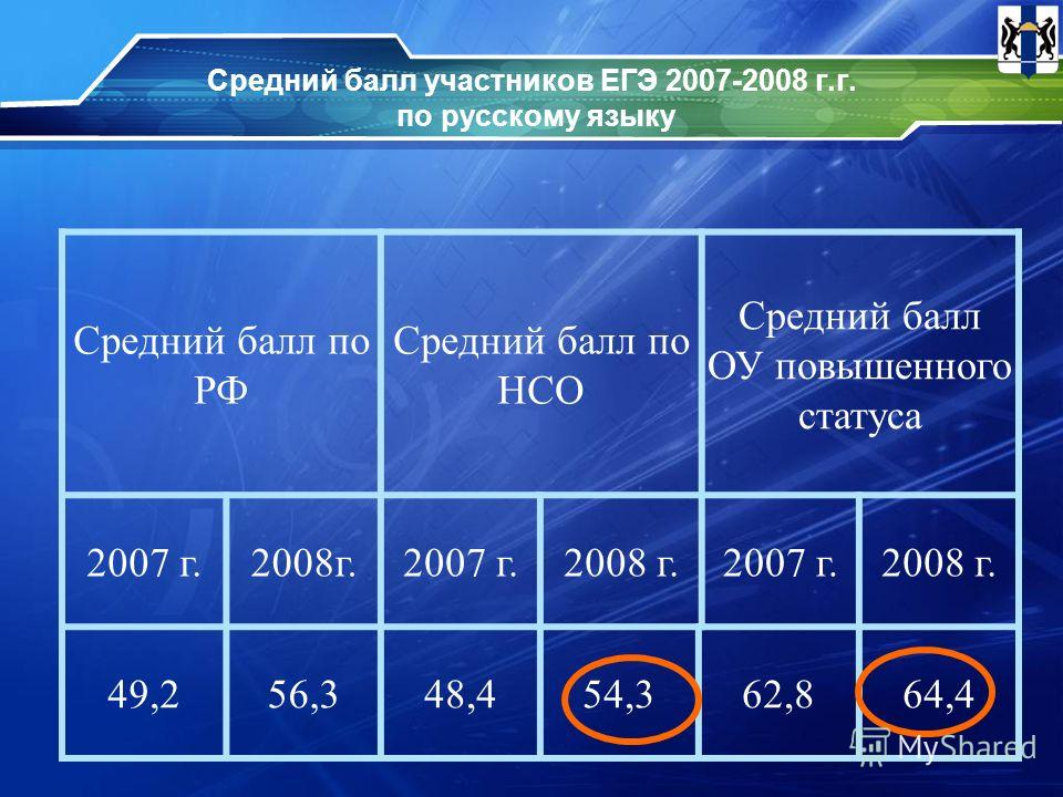 Средний балл участников ЕГЭ 2007-2008 г.г. по русскому языку Средний балл по РФ Средний балл по НСО Средний балл ОУ повышенного статуса 2007 г.2008г.2007 г.2008 г.2007 г.2008 г. 49,256,348,454,362,864,4