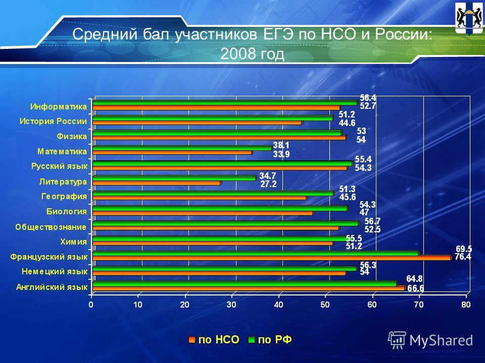 Средний бал участников ЕГЭ по НСО и России: 2008 год